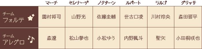 キャスト画像(PC)12/25〜