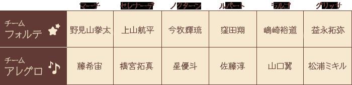 キャスト一覧 PC 2019.12.18〜